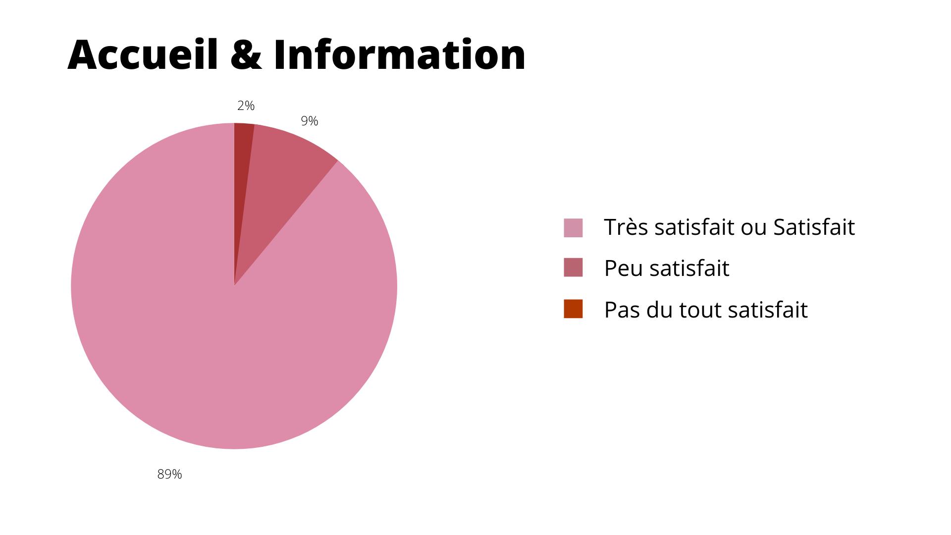 Résultat : Accueil & Information