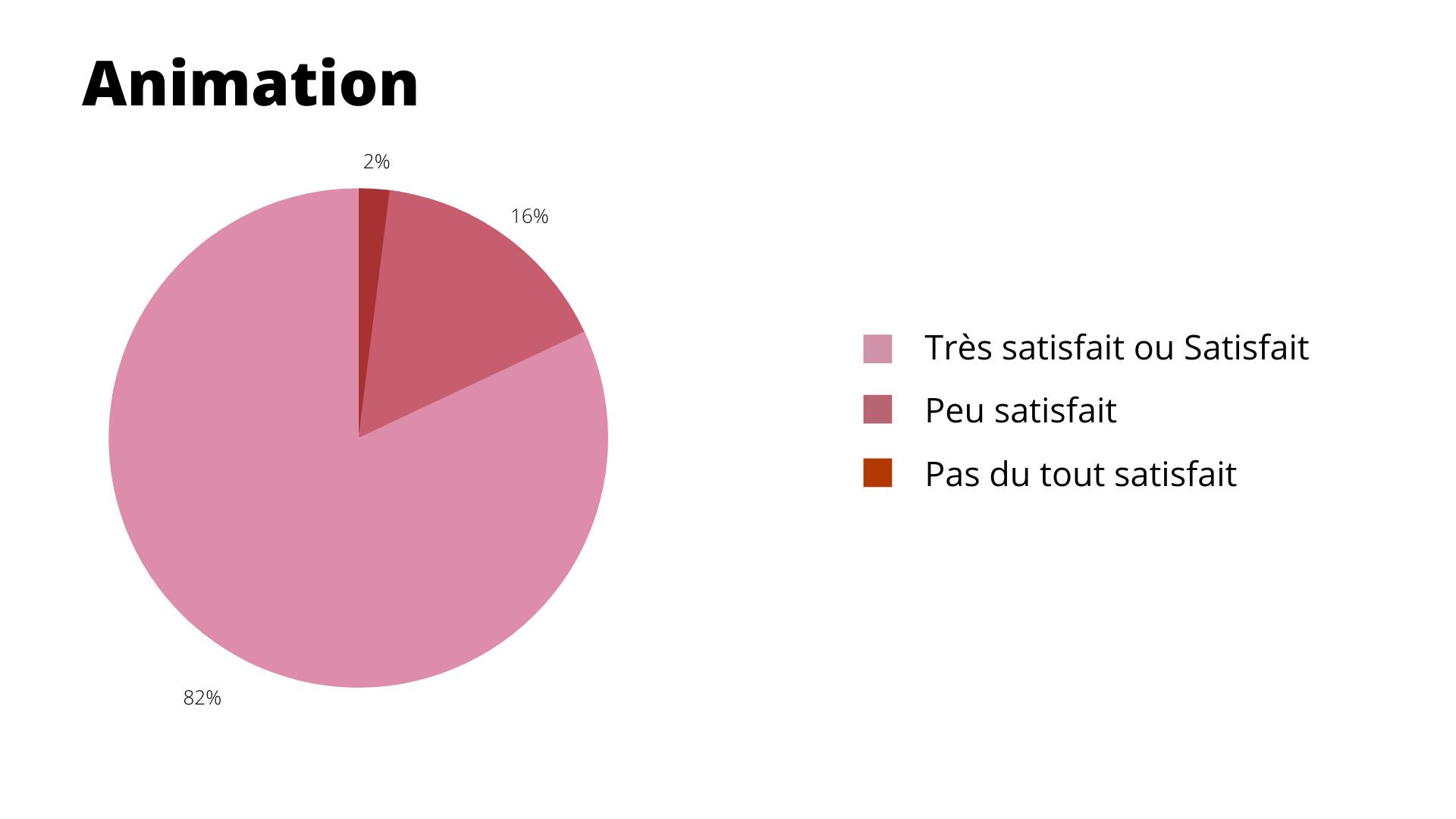Résultat : Animation