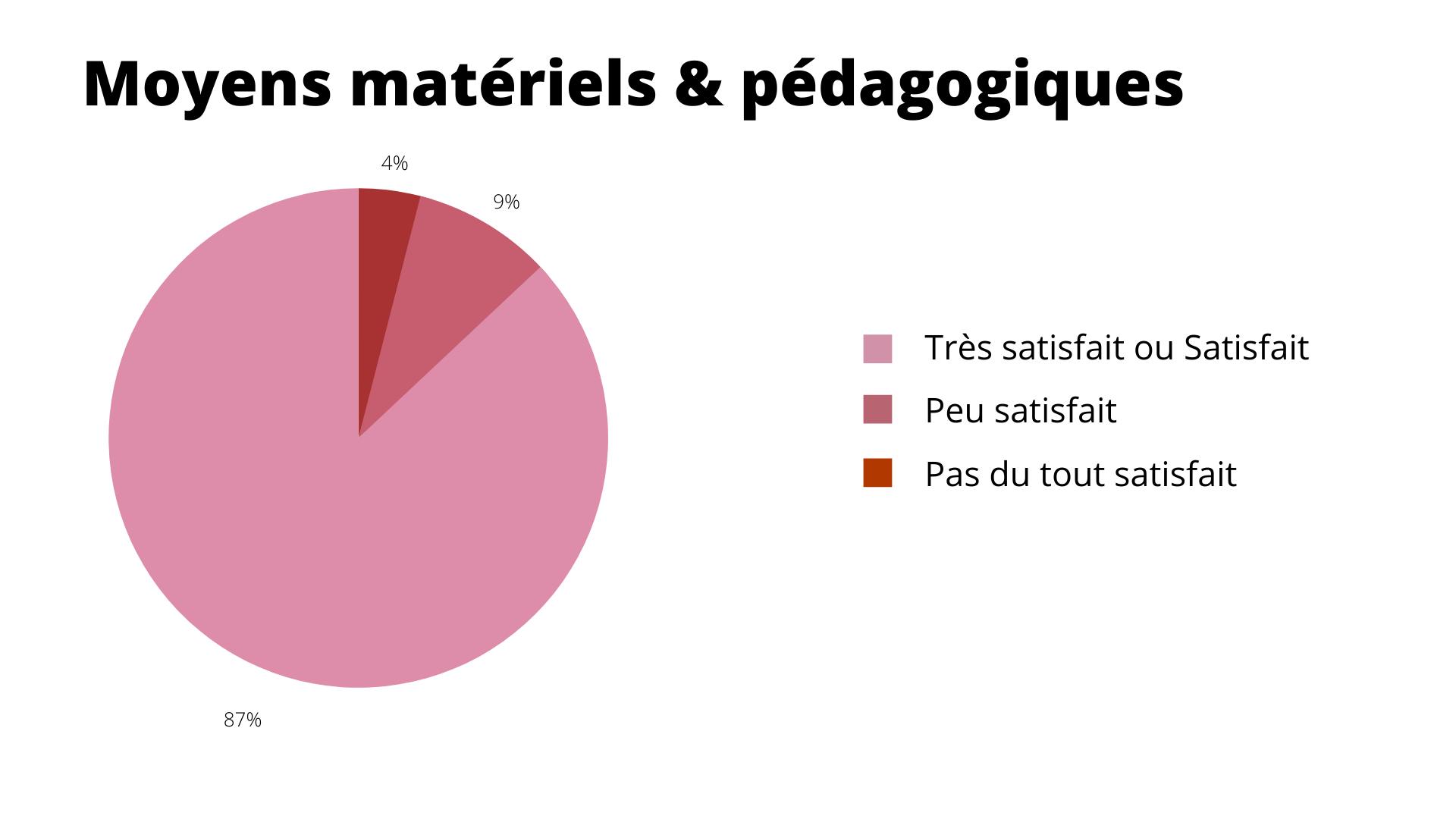Résultat : Moyens matériels & pédagogiques