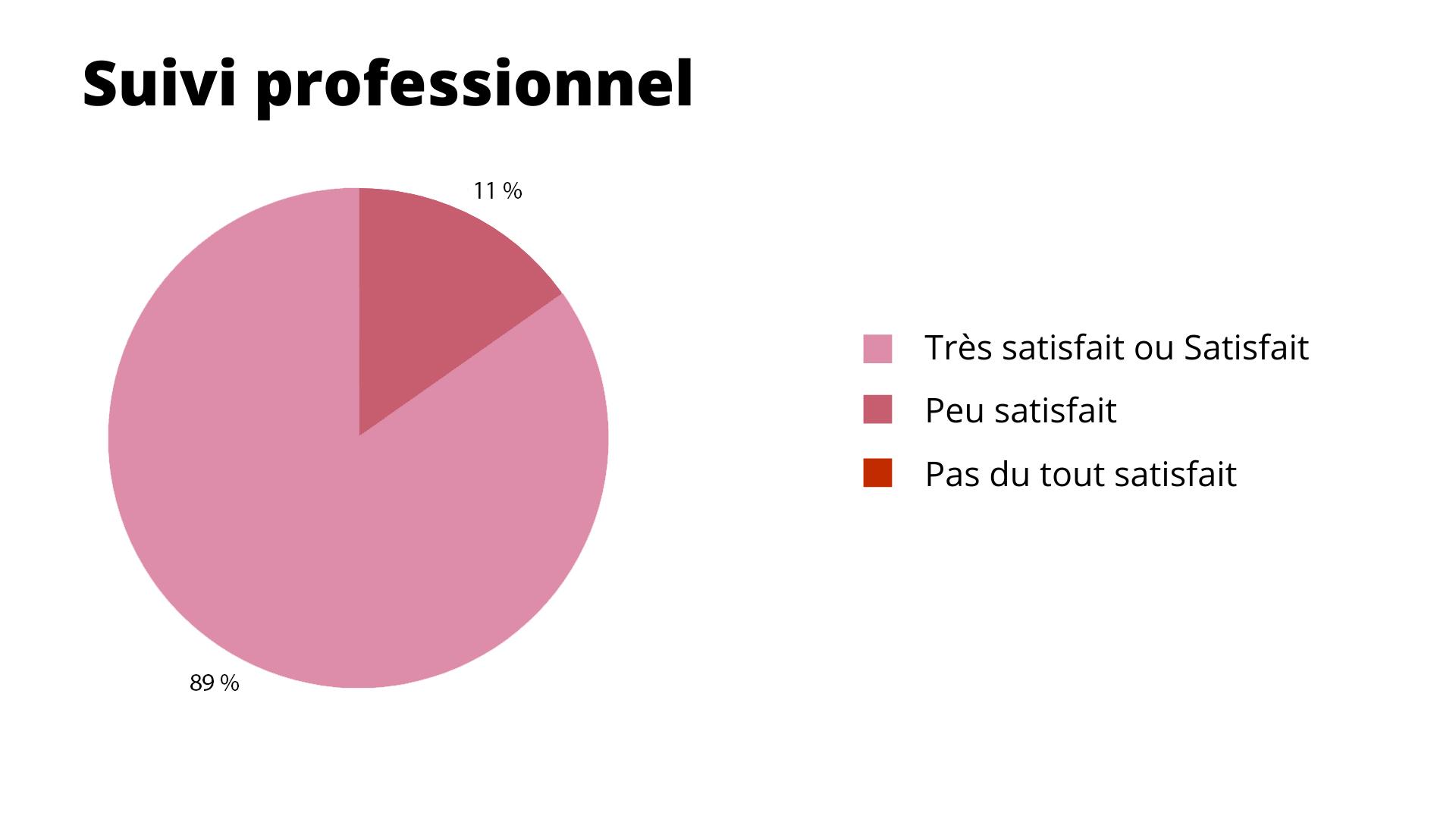 Résultat : Suivi professionnel
