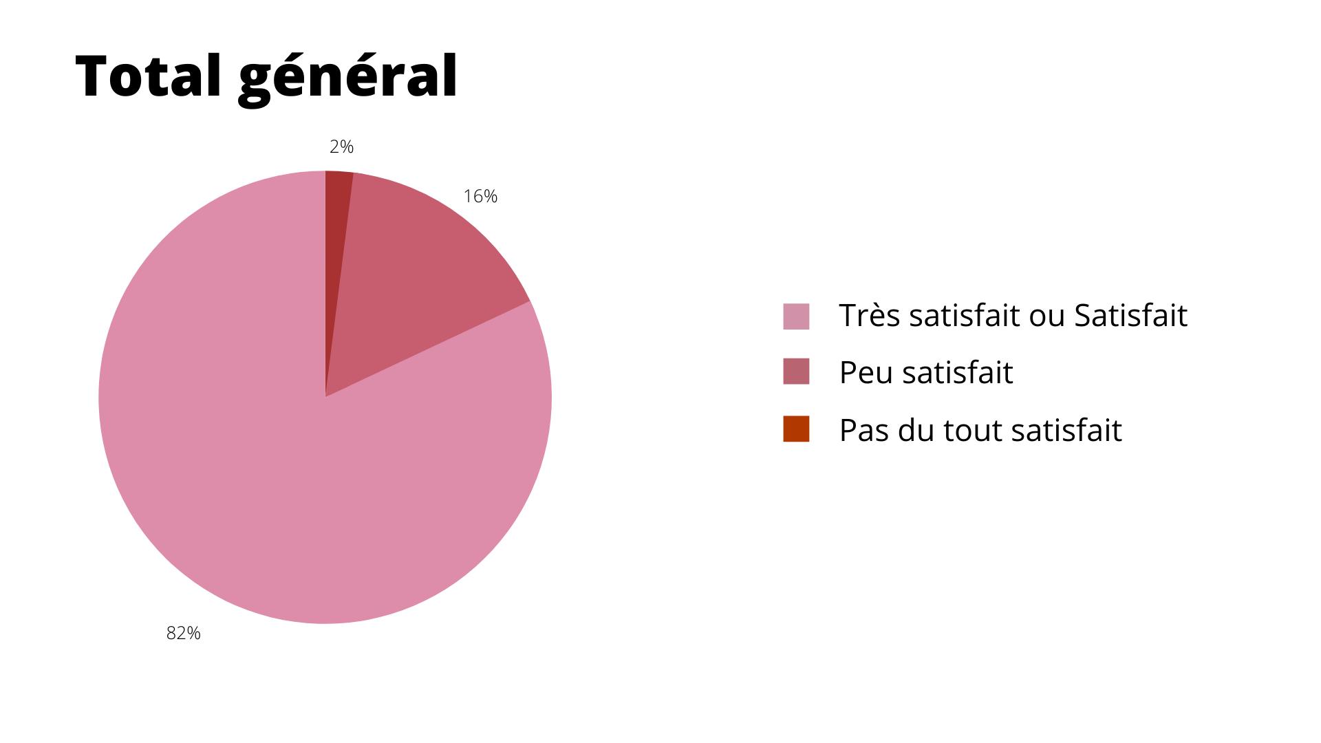 Résultat : Total général